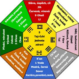 Energetická mapa Pa-Kua